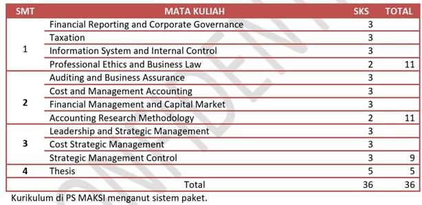 Kurikulum PS MAKSI Peminatan Strategic Management Accounting