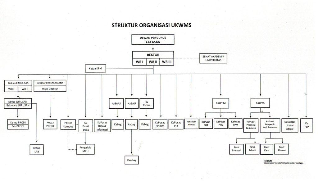 Bagan Struktural 2016-2020